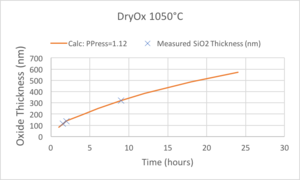 plot of Measurements and Curve-Fitting for 1050°C Dry oxidations.