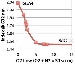 plot showing varying refractive index between Si3N4 and SiO2