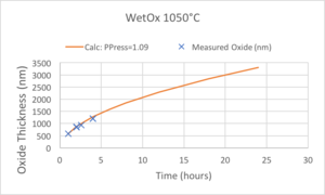 plot of Measurements and Curve-Fitting for 1050°C Wet oxidations.